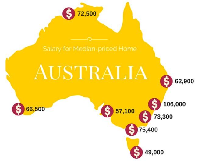 Este es el sueldo promedio necesario para comprar casa en Australia