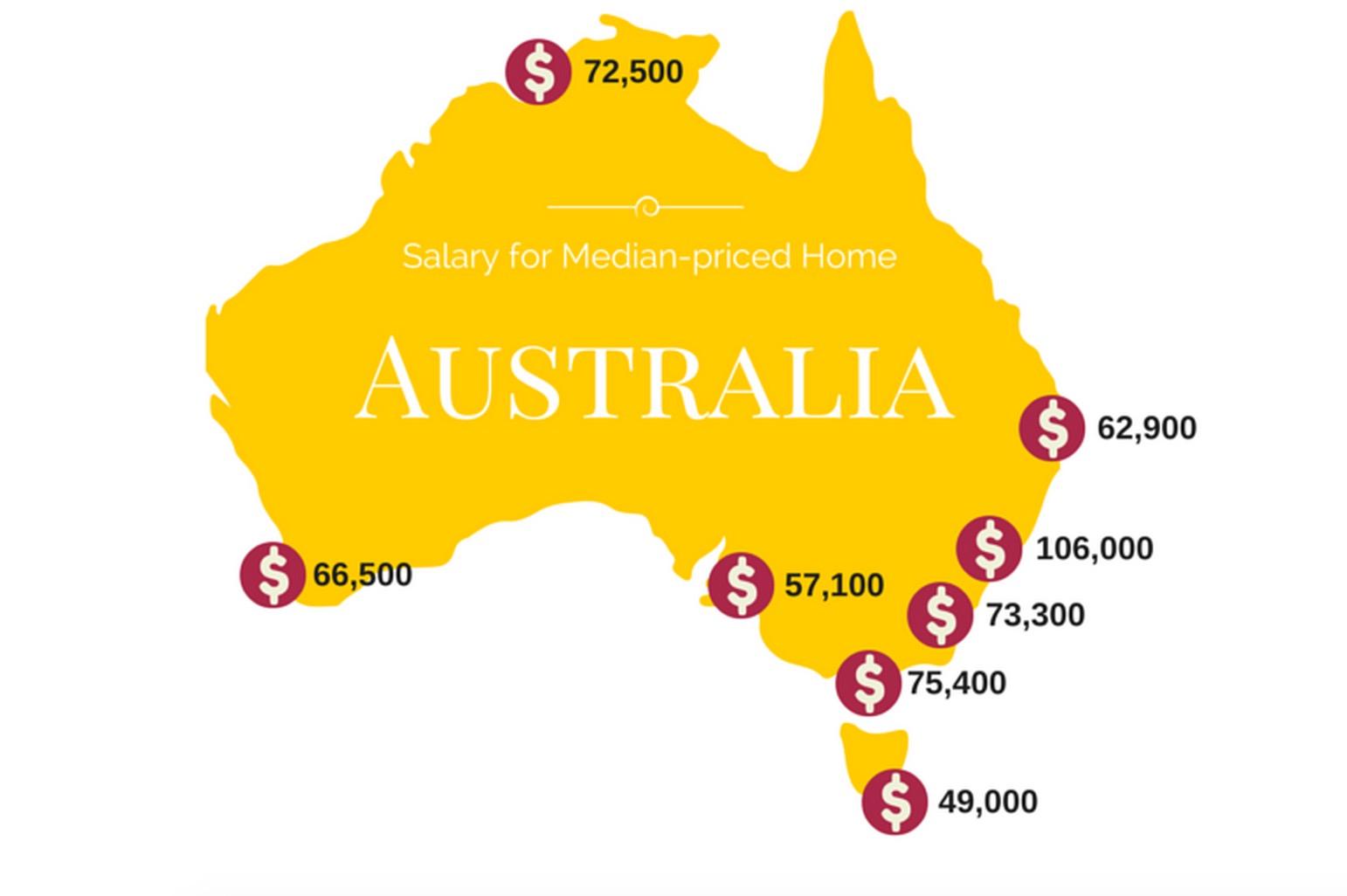 Este es el sueldo que necesitas para comprar casa en Australia