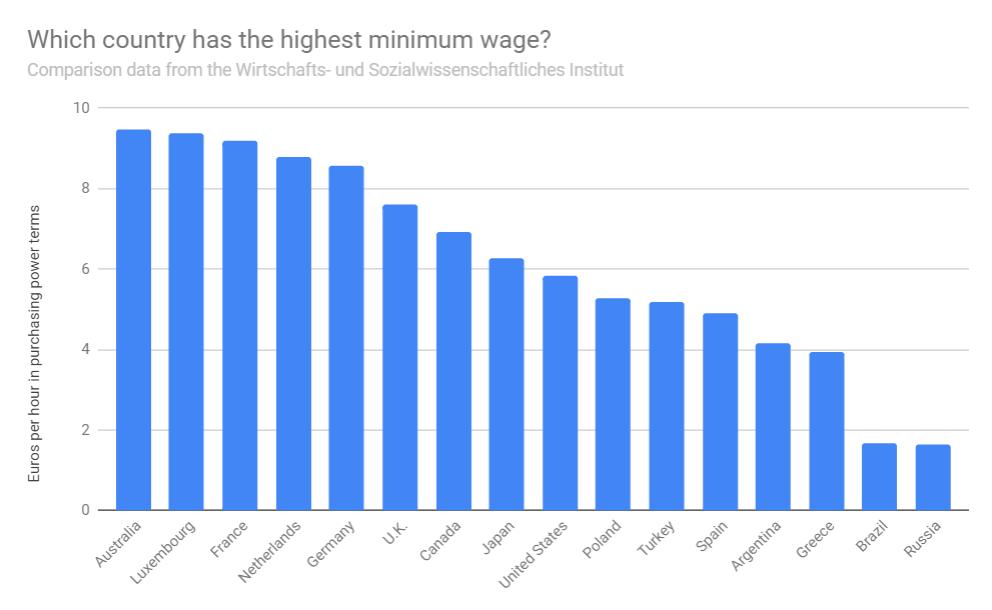 Salario mínimo en Australia ¡El más alto del mundo!